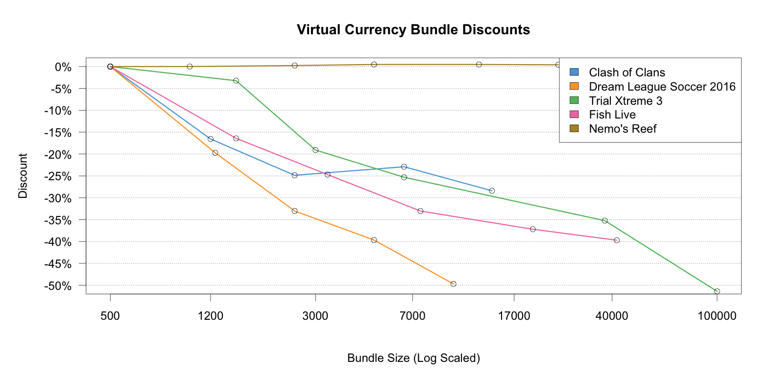 how to create a virtual currency