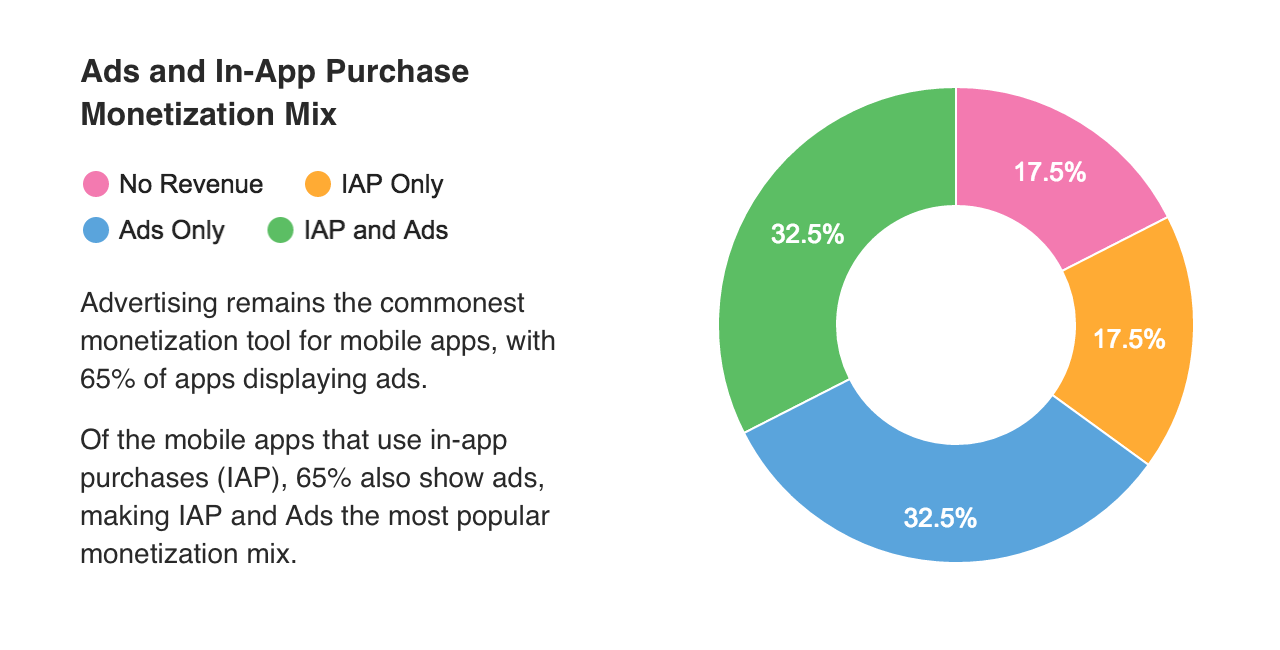 32.5 of app use both in-app purchases and advertising. 32.5% use ads only. 17.5% use in-app purchases only. 17.5% make no in-app revenue whatsoever.