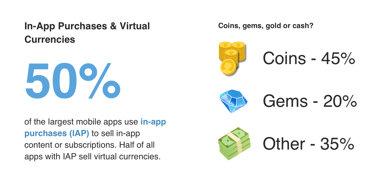 50% of apps use in-app purchases. Of apps that use in-app purchases, 50% sell virtual currencies.