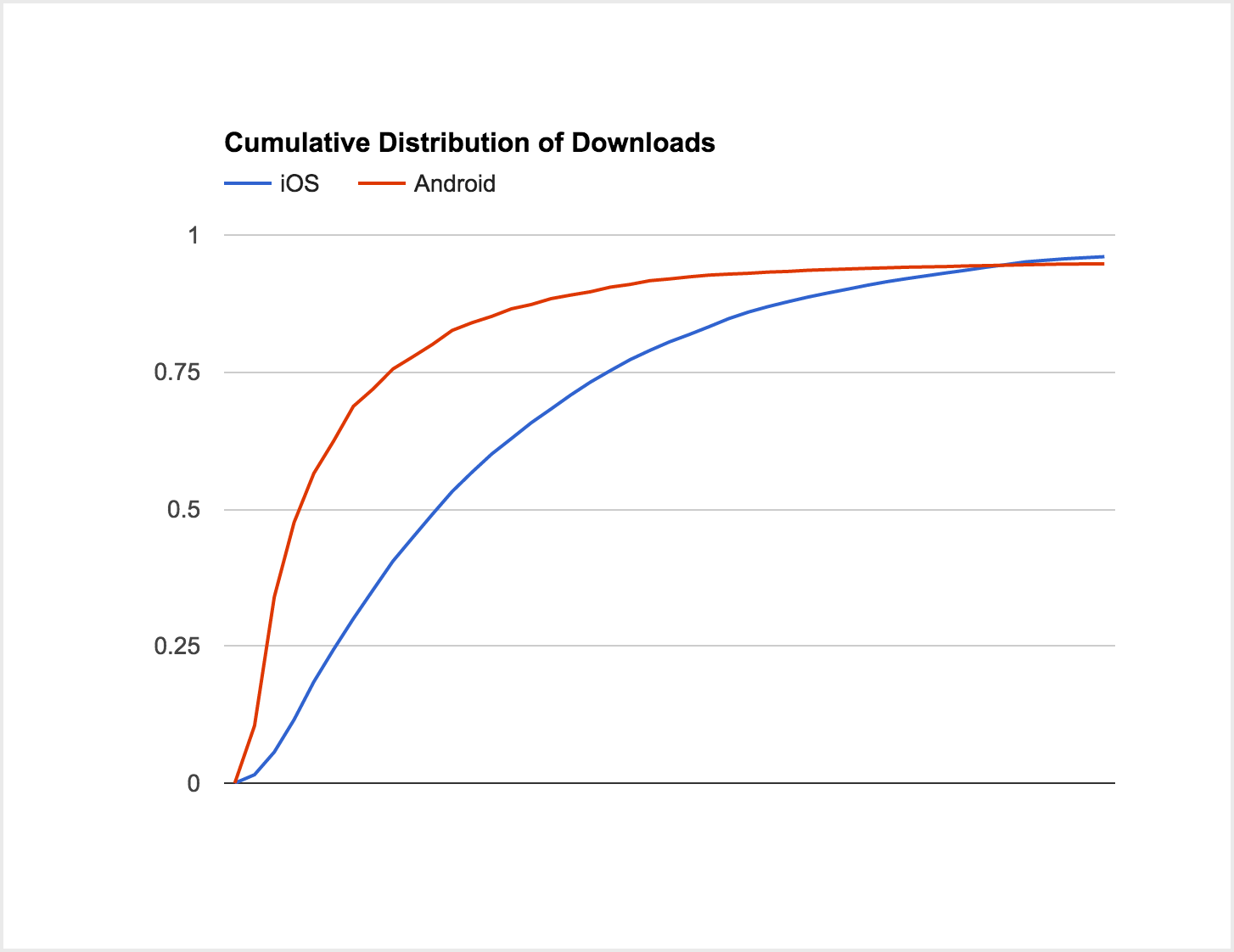 Cumulative distribution of file size on Android and iOS apps.