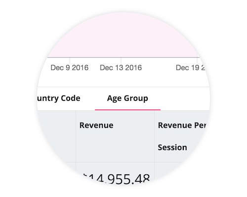 Use the Users report to see how revenue depends on user characteristics.