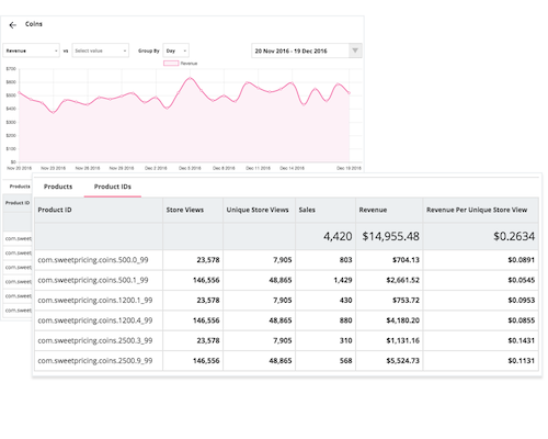 Use the analytics tool to view price points of each in-app purchase.